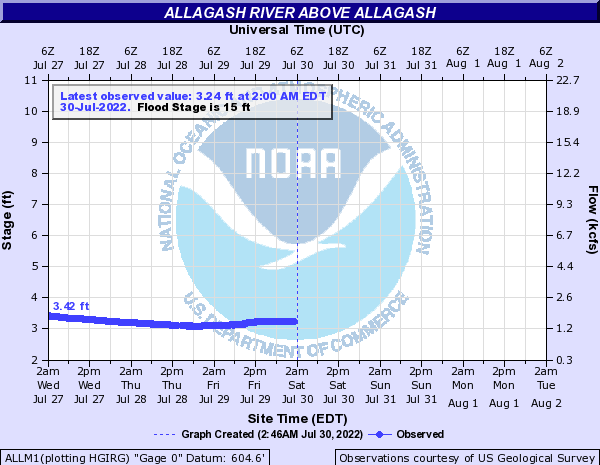 ALLM1 forecast available only at high flows.