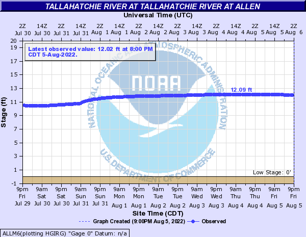 Tallahatchie River at Tallahatchie River at Allen
