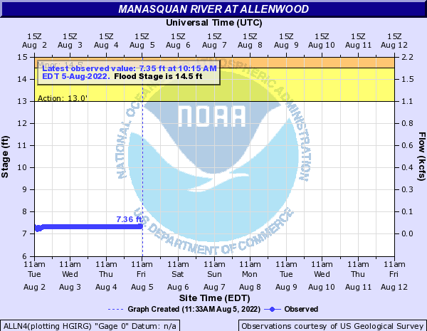 Manasquan River at Allenwood
