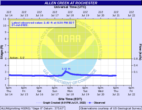 Allen Creek at Rochester