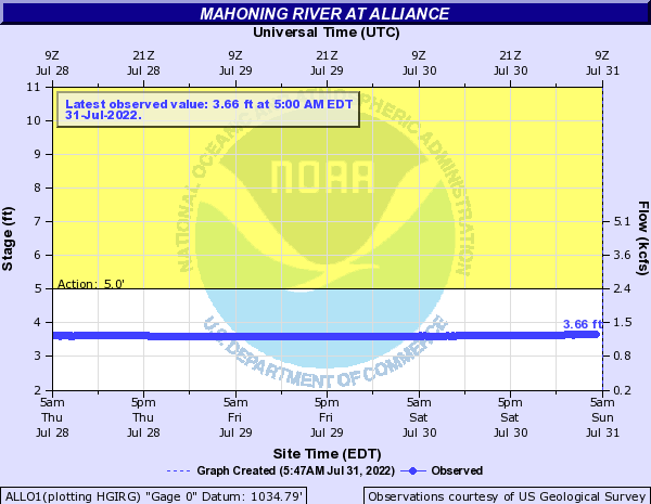 Mahoning River at Alliance