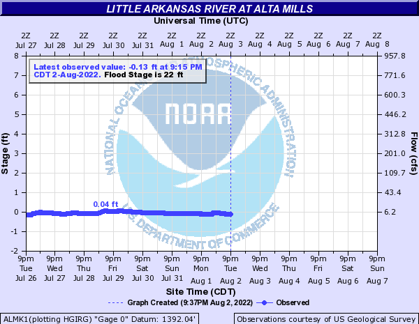 Little Arkansas River at Alta Mills