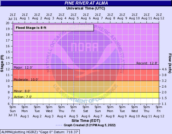 Pine River at Alma