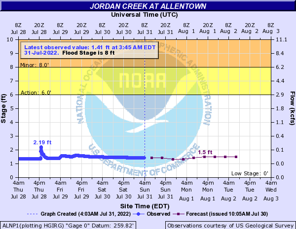 Jordan Creek at Allentown