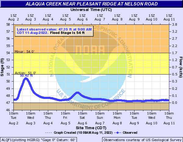 Alaqua Creek near Pleasant Ridge at Nelson Road
