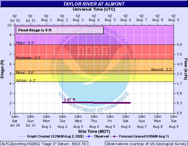 Taylor River at Almont