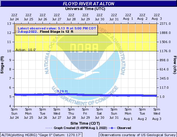 Floyd River at Alton
