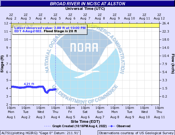 Broad River in NC/SC at Alston