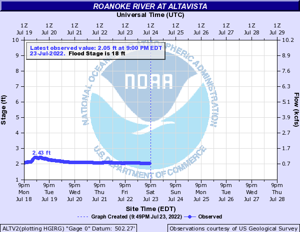 Roanoke River at Altavista