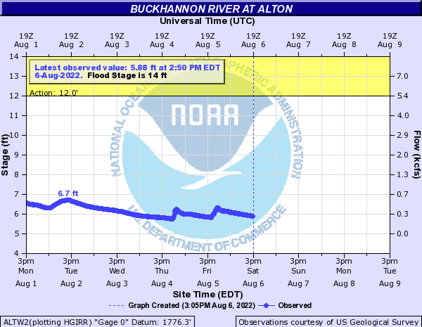 Buckhannon River at Alton