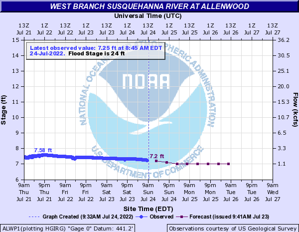 West Branch Susquehanna River at Allenwood