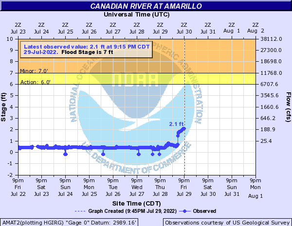 Canadian River at Amarillo