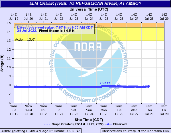 Elm Creek (trib. to Republican River) at Amboy