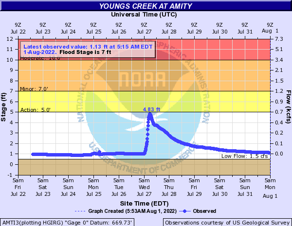 Youngs Creek at Amity