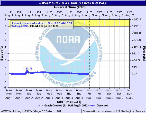 Squaw Creek (Central IA) at Ames Lincoln Way