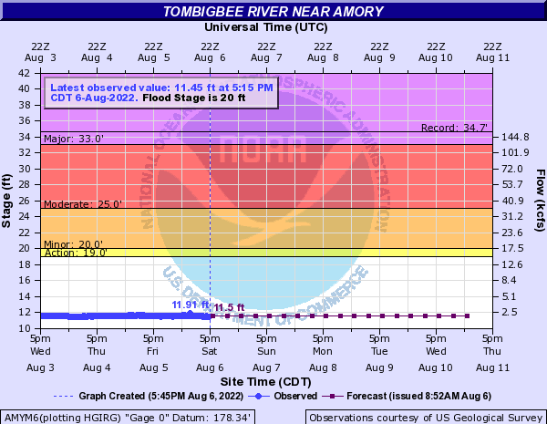 Tombigbee River near Amory
