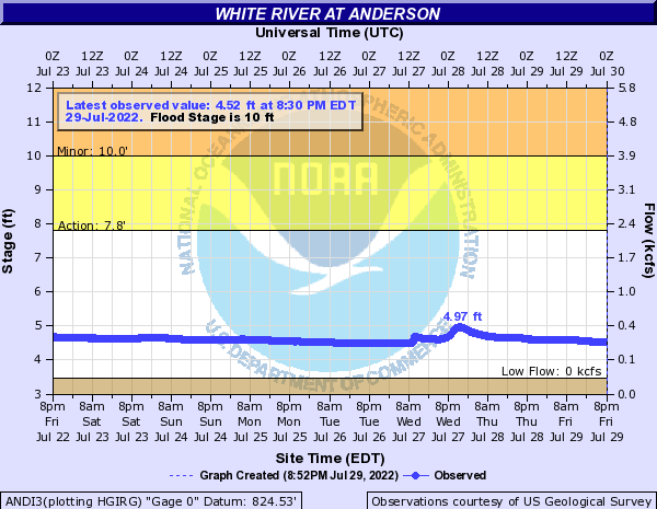 White River (IN) at Anderson