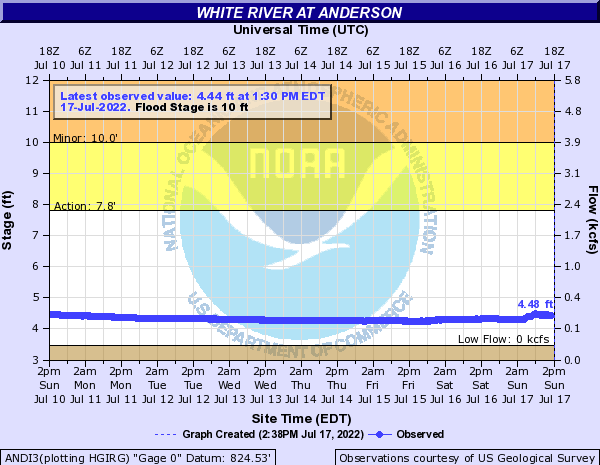 White River at Anderson