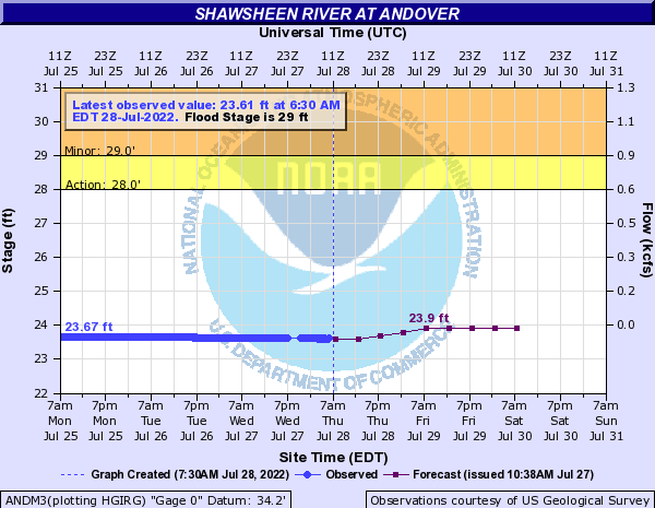 Forecast Hydrograph for ANDM3