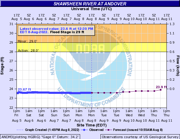 Shawsheen River at Andover