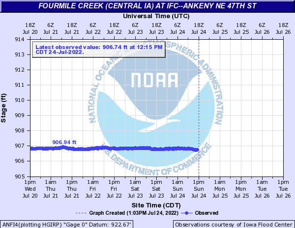 Fourmile Creek (Central IA) at IFC--Ankeny NE 47th St