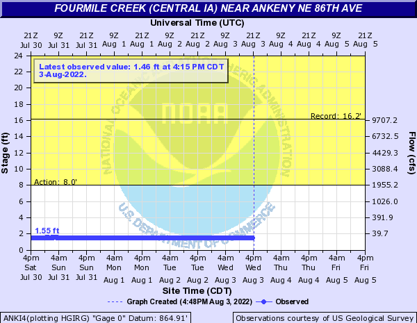 Water-data graph for Fourmile Creek at NE 86th Street Ankeny