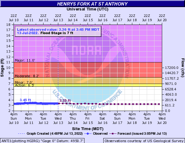 Henrys Fork at St Anthony