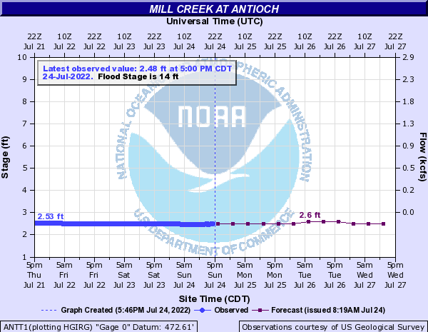 Mill Creek at Antioch