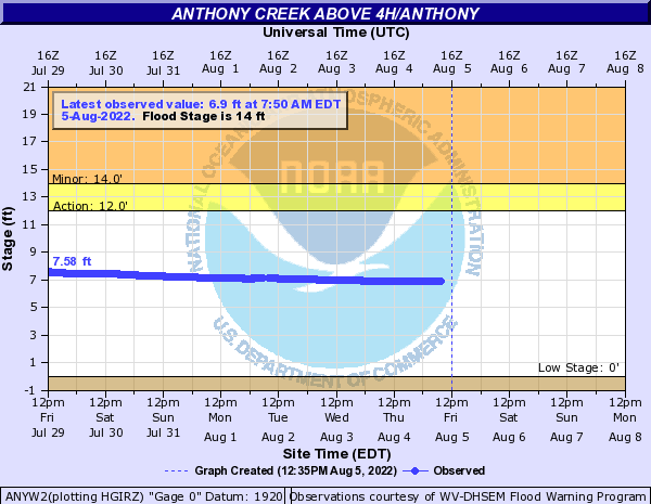 Anthony Creek above 4h/Anthony
