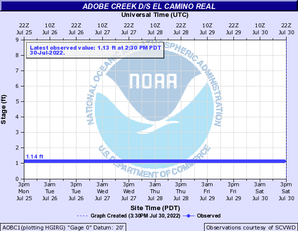 Adobe Creek at El Camino Real