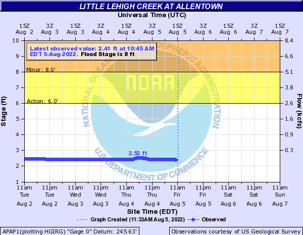 Little Lehigh Creek at Allentown