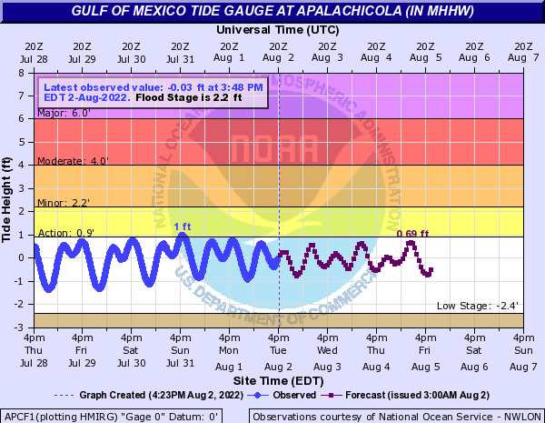 Tide Gauge for Apalachicola, FL