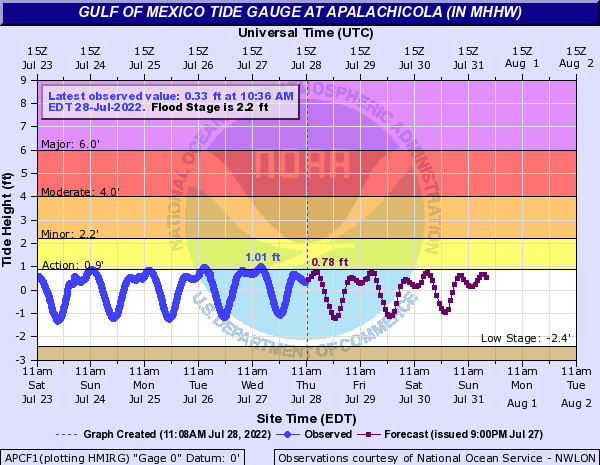 Gulf of Mexico Tide Gauge at Apalachicola