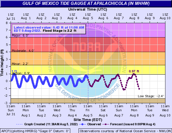 Gulf of Mexico Tide Gauge at Apalachicola (in MHHW)