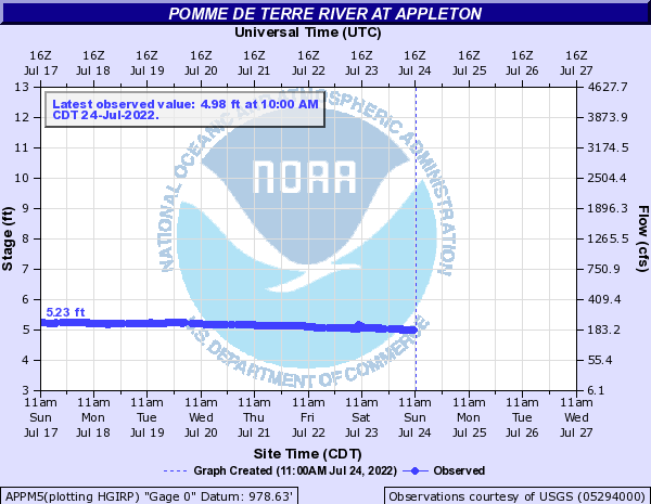Pomme De Terre River at Appleton
