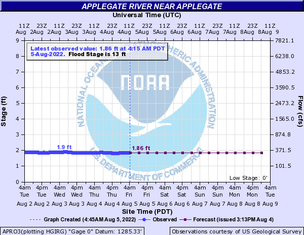 Applegate River Water Level