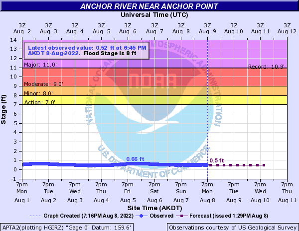Anchor River at New Sterling Hwy