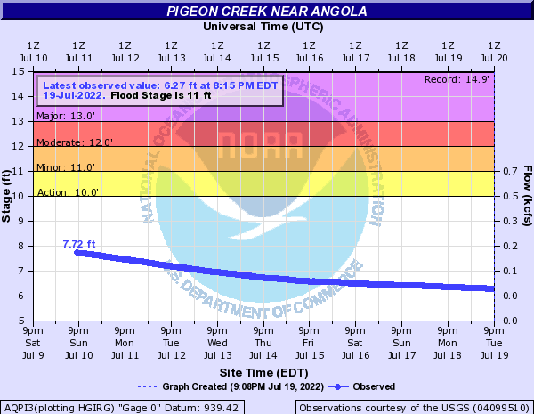 Pigeon Creek near Angola
