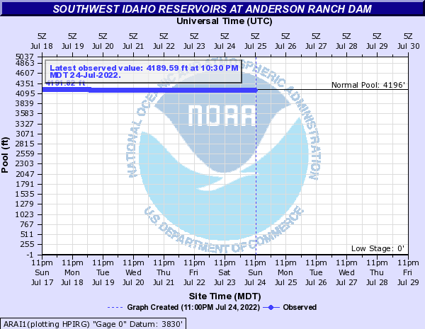 Southwest Idaho Reservoirs at Anderson Ranch Dam
