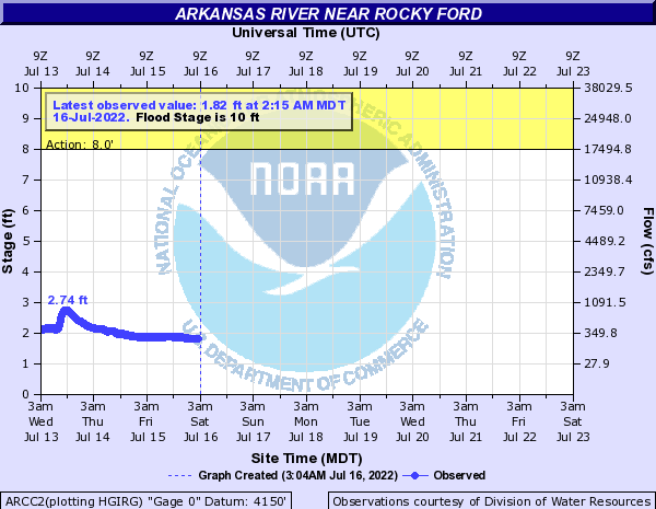 Arkansas River at Rocky Ford