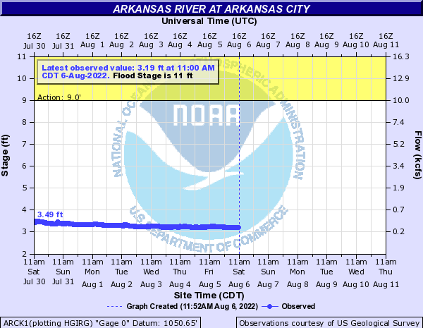 Arkansas River at Arkansas City