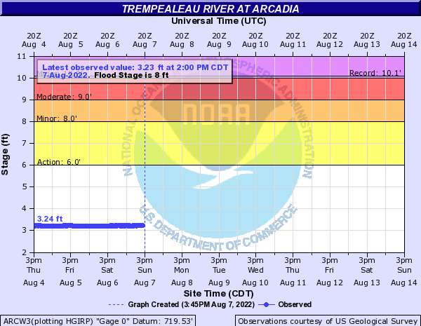 Trempealeau River at Arcadia