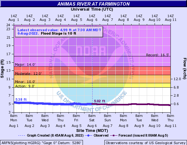 Animas River at Farmington