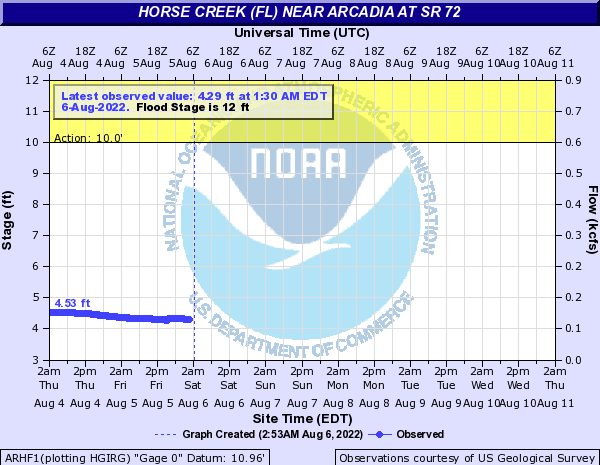 Water Levels of Horse Creek