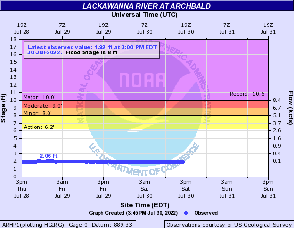 Lackawanna River at Archbald