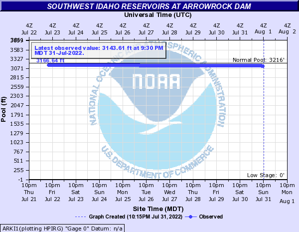 Southwest Idaho Reservoirs at Arrowrock Dam