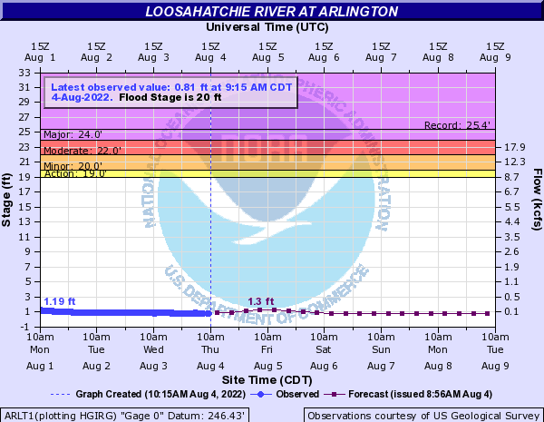 Loosahatchie River at Arlington
