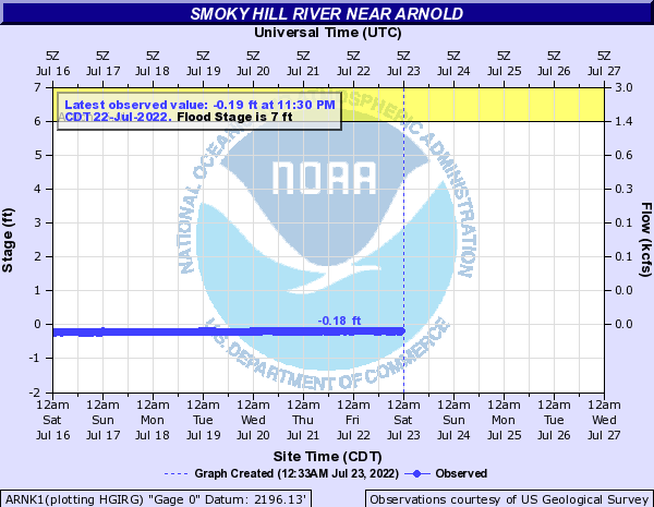 Smoky Hill River near Arnold