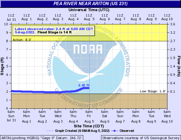 Pea River near Ariton (US 231)