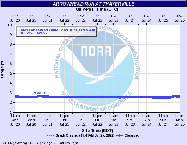 Arrowhead Run at Thayerville